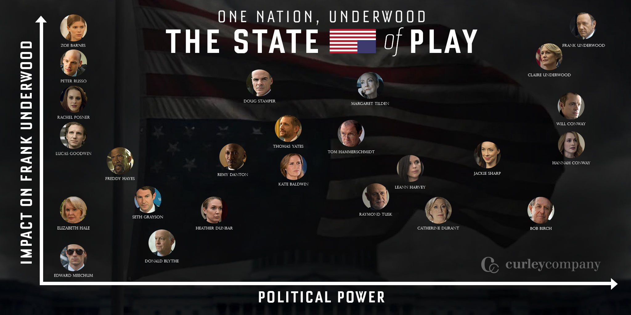 One Nation, Underwood: The State of Play