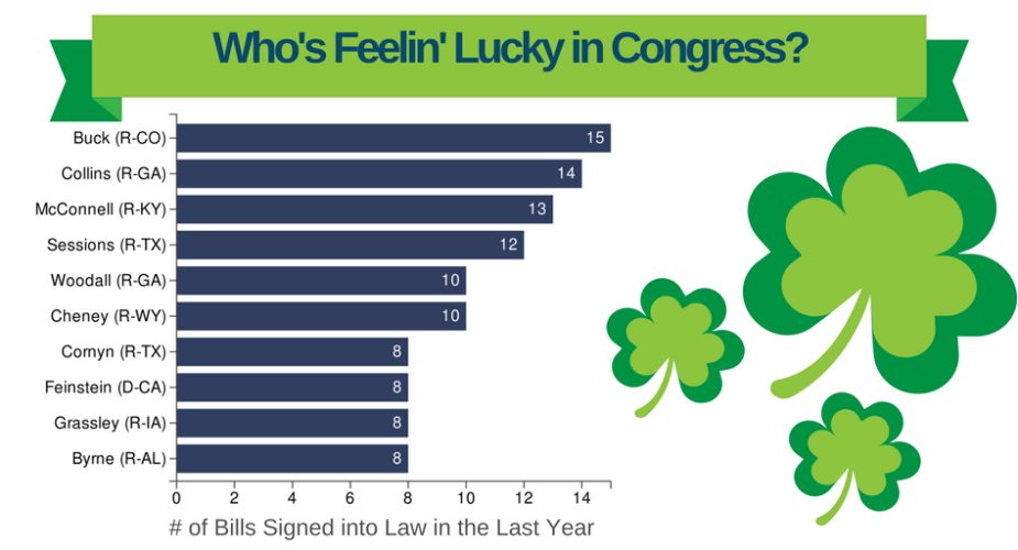 Who's Lucky in Congress?